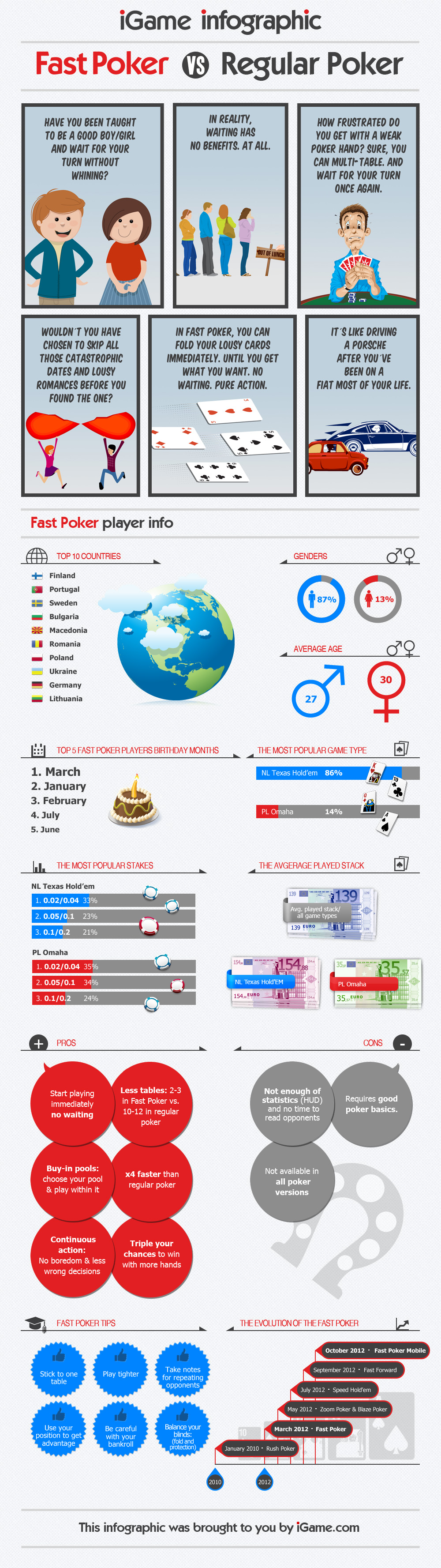 iGame – Female vs Male Infographic